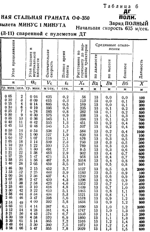 таблица начисления баллов асх