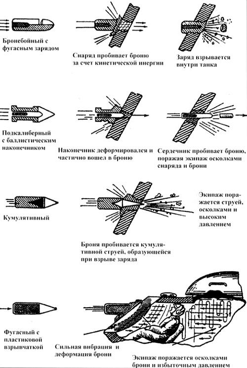 вниз: Бронебойный снаряд с