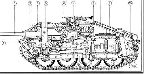 Компоновочная схема истребителя танков Jagdpanzer 38 Hetzer