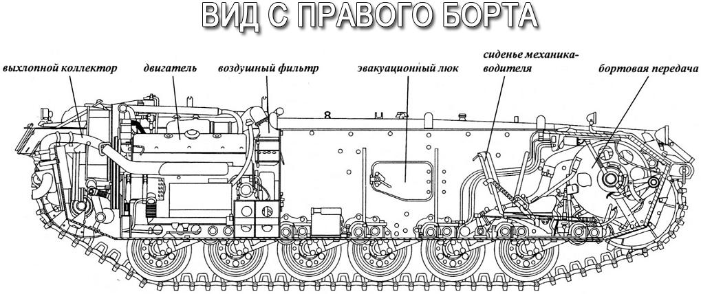 Компоновка танка Pz III