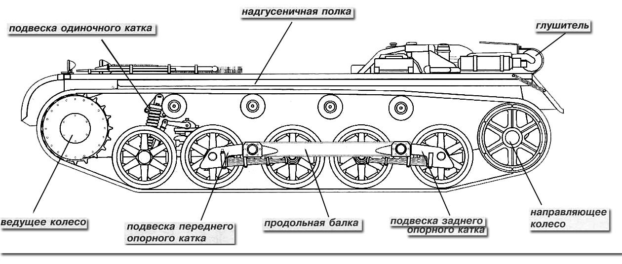 Шасси танка Pz.l Ausf.B