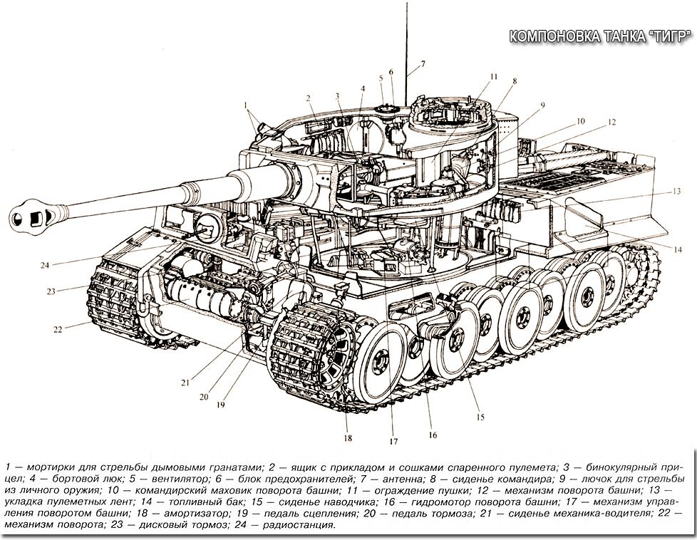 Компоновка танка