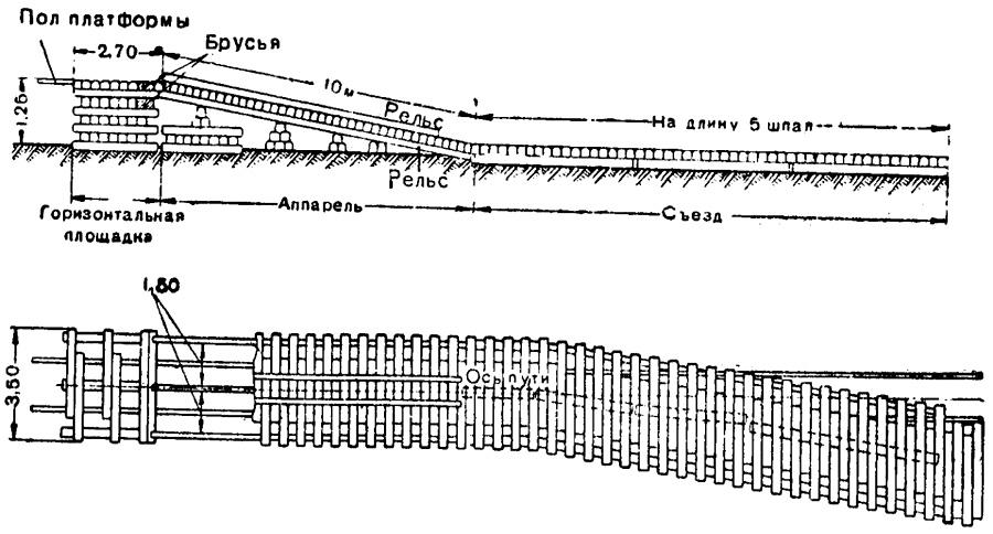 Временная торцовая платформа