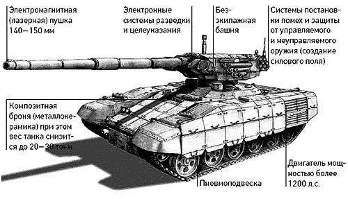 В 2009 году на вооружение Российской армии поступит новый боевой танк Т-95.  По словам начальника Управления...
