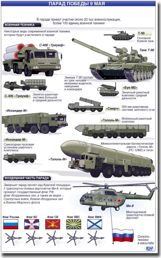 Государство военная техника россии фото с описанием цель