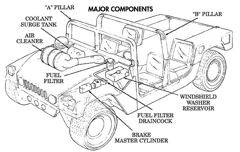 hmmwv fuel filter - wiring diagrams image free