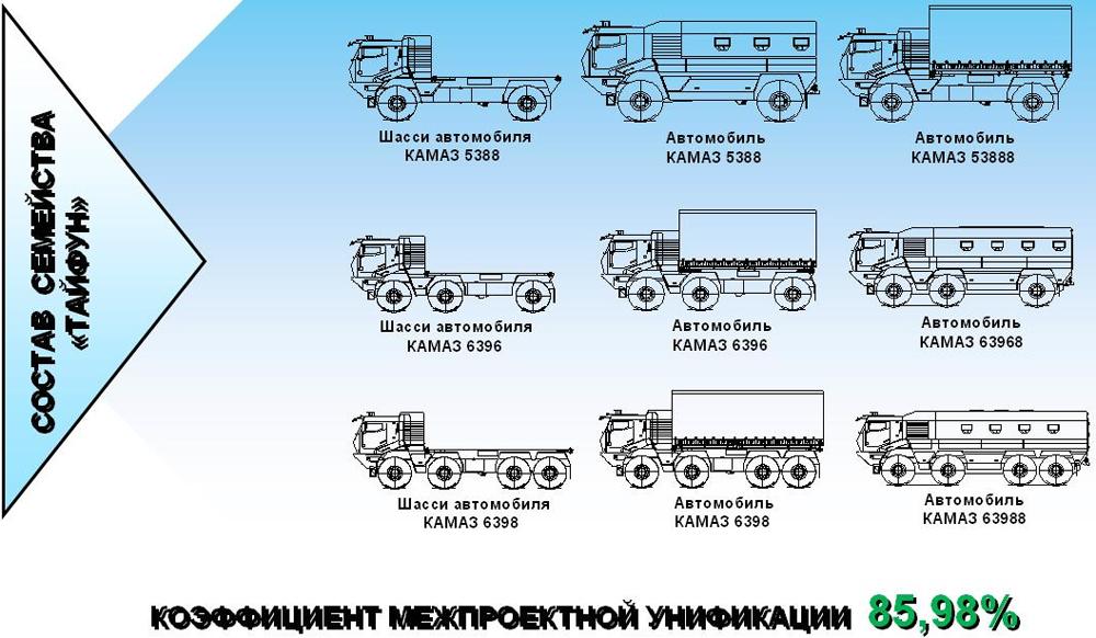 http://pro-tank.ru/images/stories/blog/ural-tayfun/broneavto-ural-tayfun-08big.jpg