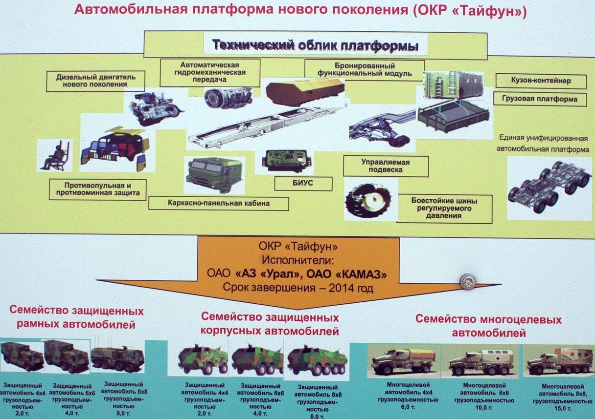 http://pro-tank.ru/images/stories/blog/ural-tayfun/broneavto-ural-tayfun-09big.jpg