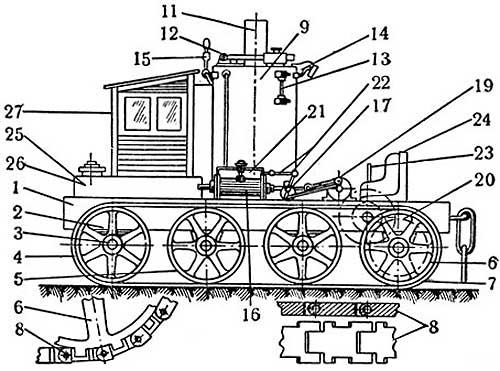 Первый гусеничный трактор конструкции Ф. А. Блинова