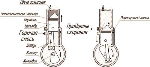 Схема работы двигателя Клерка