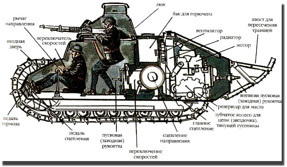Как делают танки схема