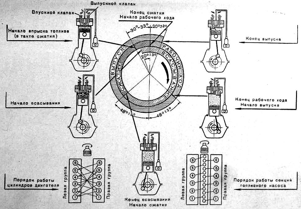 Диаграмма газораспределения