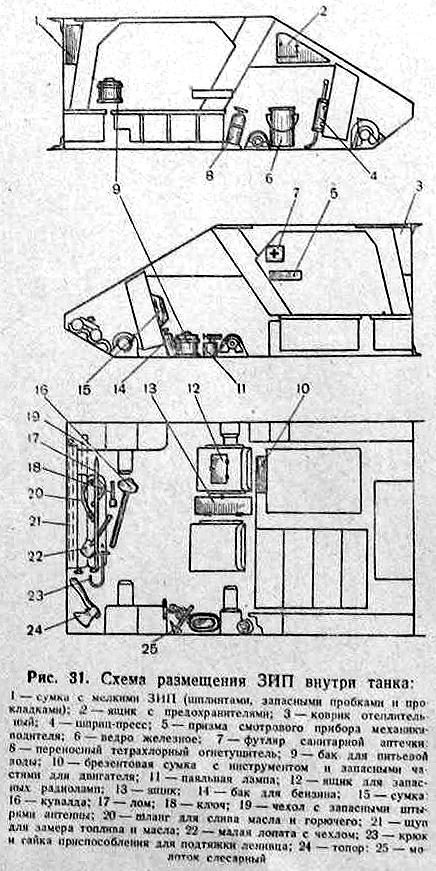 Схема размещения ЗИП внутри
